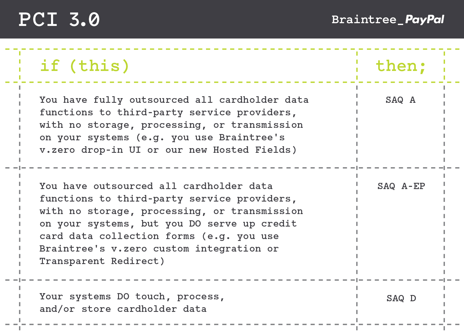 Braintree PCI