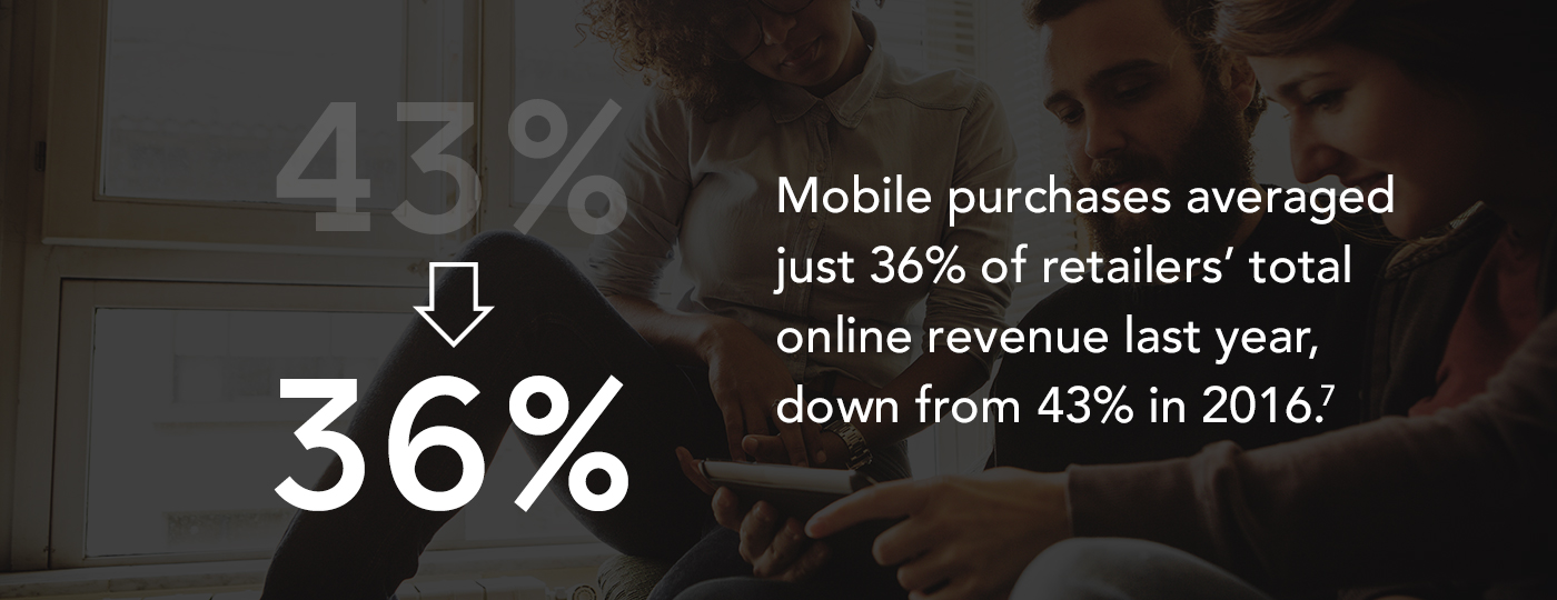 96ce0689e149 Mobile purchases averaged just 36% of retailers  total online revenue last  year