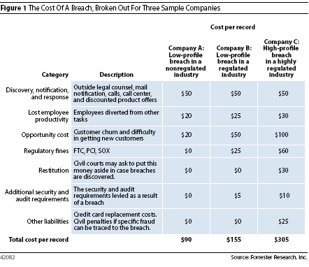 Cost of a credit card breach