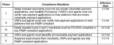 Visa mandates for payment applications